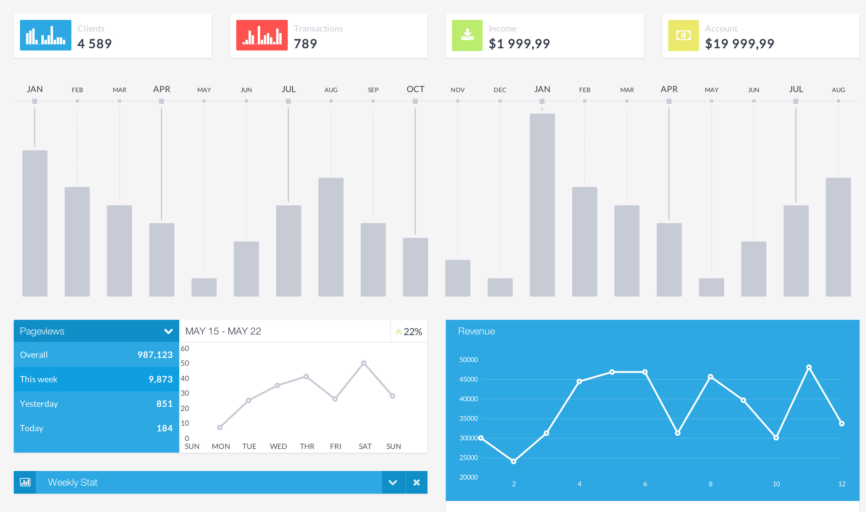 Real Time Bidding Dashboard